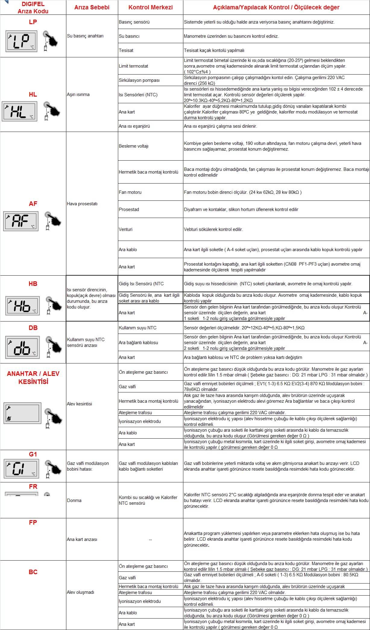Arıza Kodları ve Çözümleri Airfel Digifel