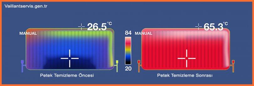 Radyatör Maximum Isı Değerleri